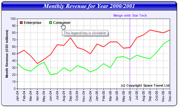In This Example A Clickable Line Chart Will Be Created With Legend Keys Le Box Vertical Mark Label And Custom Text