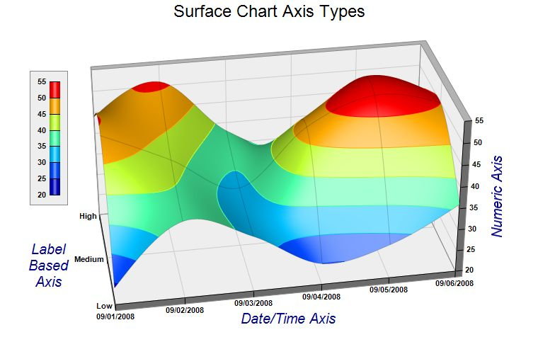 the example demonstrates different axis scale types for the surface charts